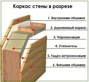 Проекты каркасных домов в Москве