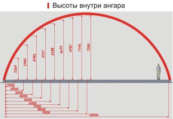 Арочные ангары Москва