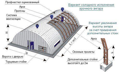 Каркасный арочный ангар Москва
