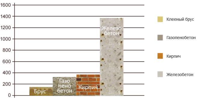 Проекты домов из бруса 5х7 в Москве