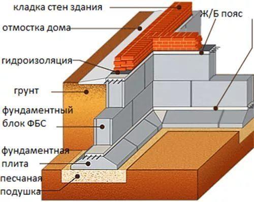 Фундамент из блоков ФБС в Москве