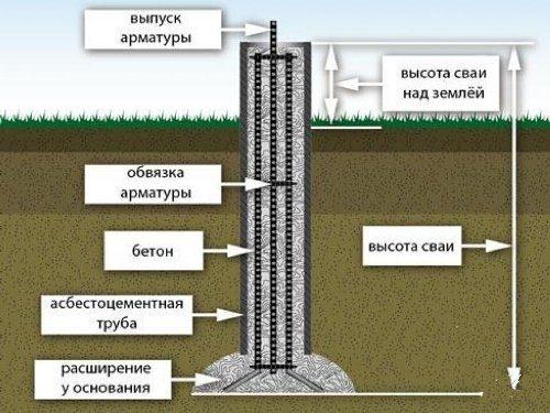 Фундамент из буронабивных свай в Москве