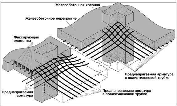 Строительство сейсмостойких зданий и сооружений